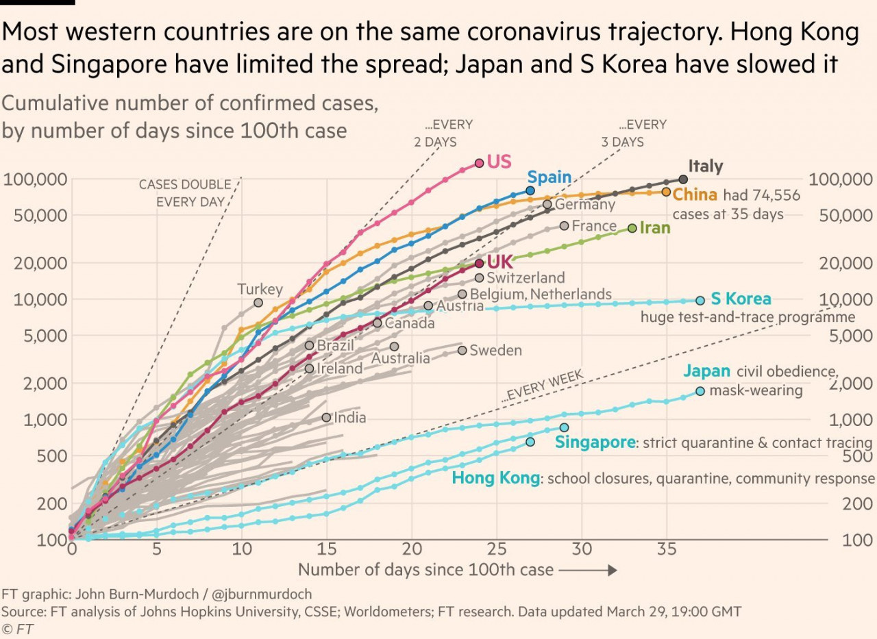 Yukarıdaki tabloda korona virüsün yayılma hızı görülüyor.