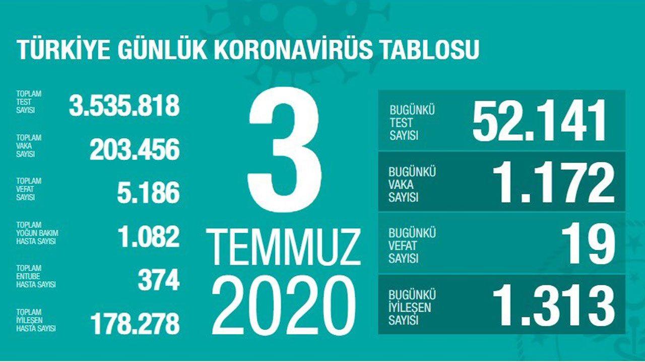 Türkiye günlük koronavirüs tablosu (27 Mart'tan bugüne gün gün) - Sayfa 3