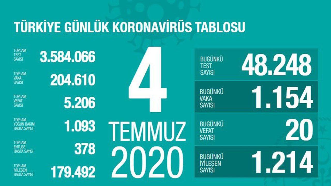 Türkiye günlük koronavirüs tablosu (27 Mart'tan bugüne gün gün) - Sayfa 2