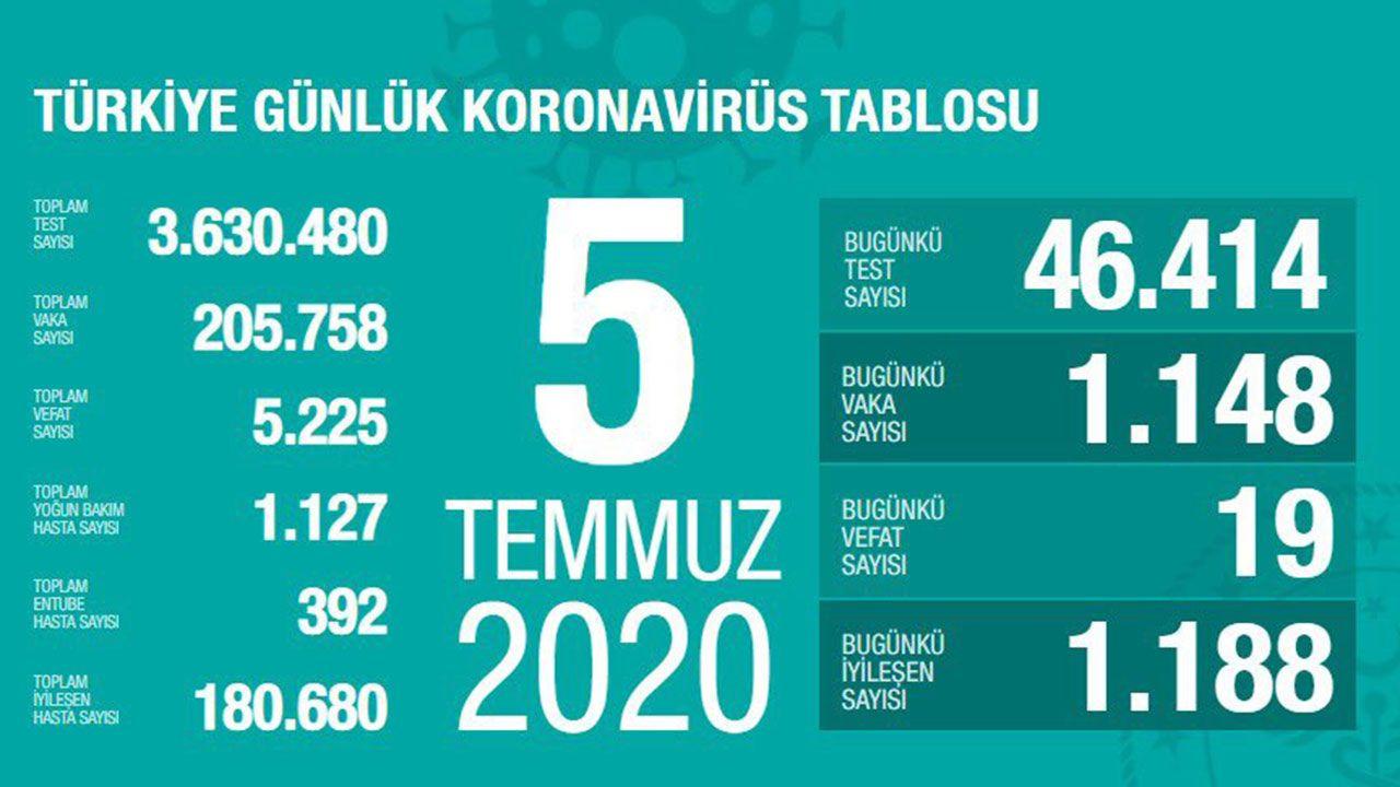 Türkiye günlük koronavirüs tablosu (27 Mart'tan bugüne gün gün) - Sayfa 1
