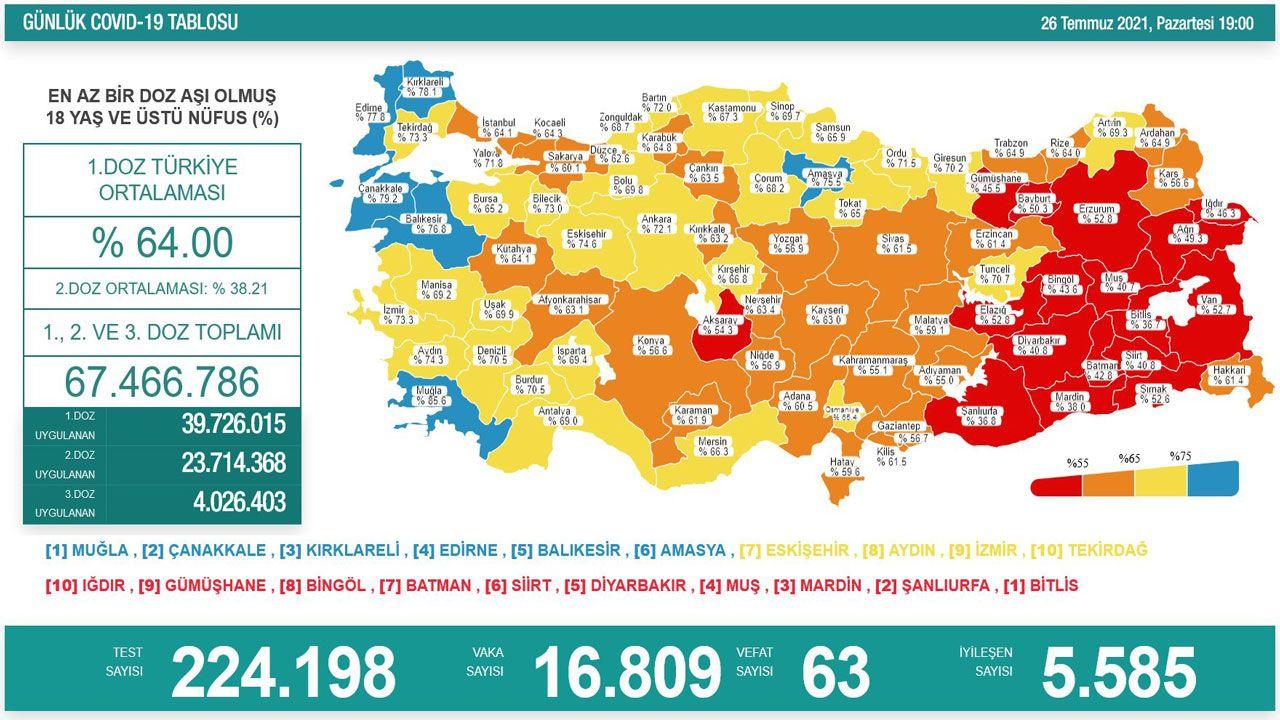 Türkiye'de son koronavirüs tablosu açıklandı - Sayfa 3