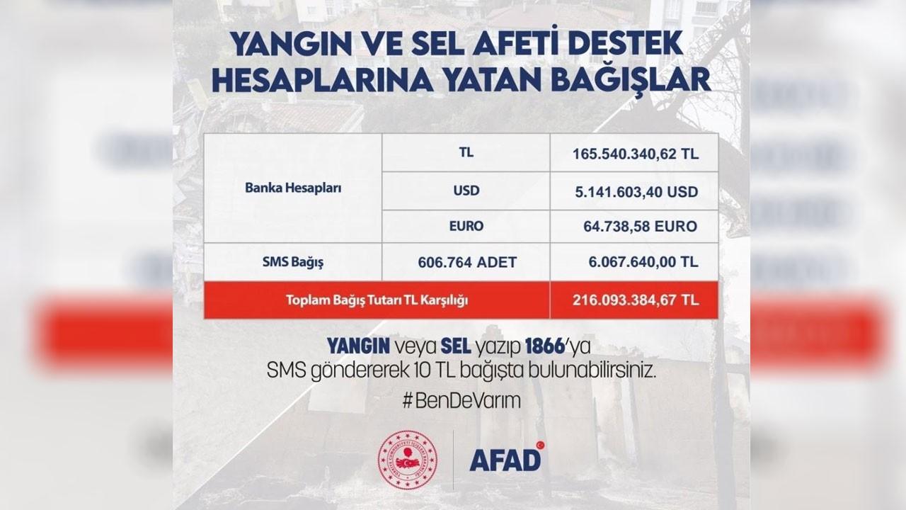 Bakan Soylu: 7 milyon 430 bin TL destek olundu