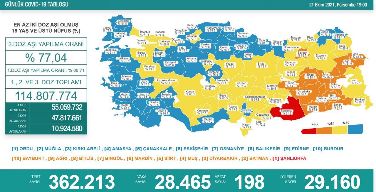 Türkiye'de son koronavirüs tablosu açıklandı - Sayfa 4